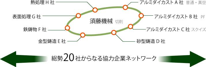 総勢20社からなる協力企業ネットワーク